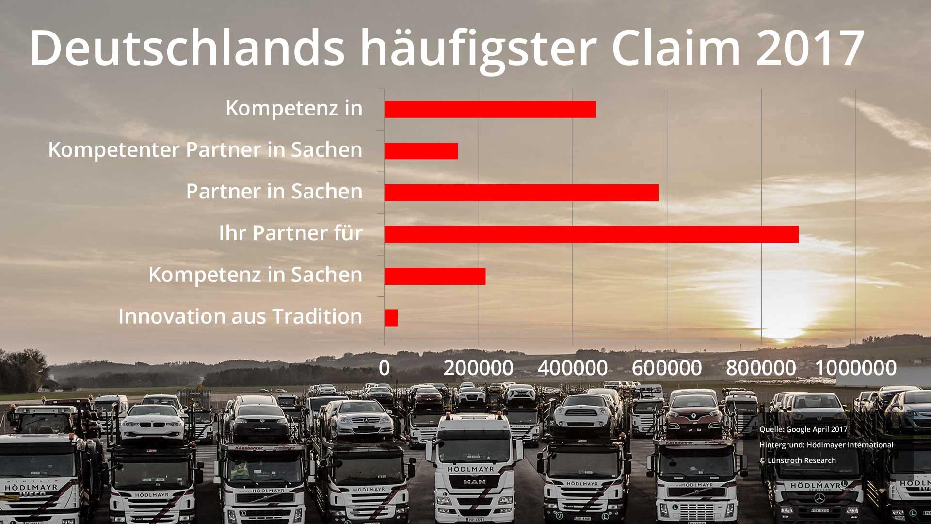Deutschlands häufigster Claim 2017