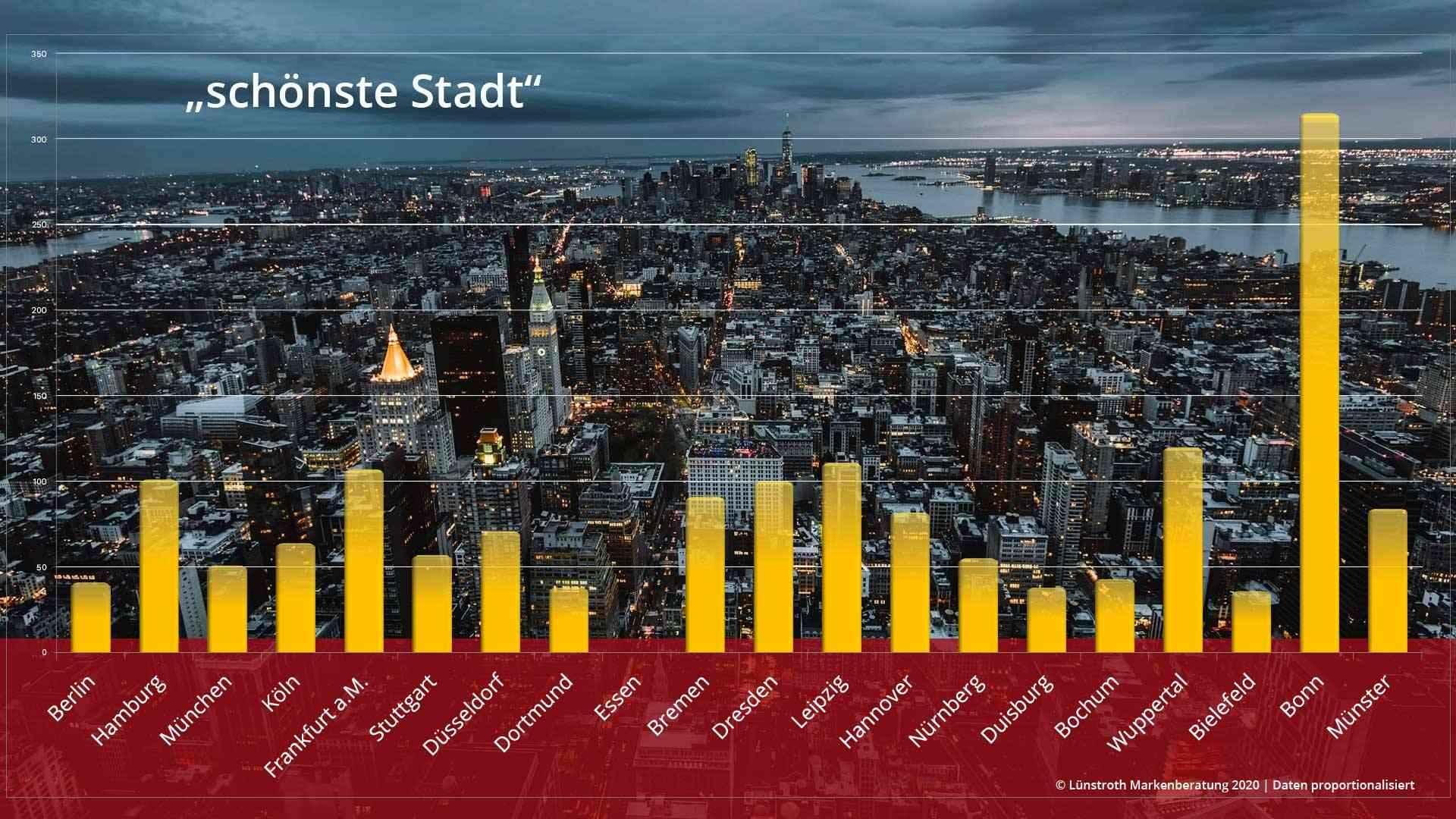 Markenberatung ermittelt schönste Stadt Deutschlands