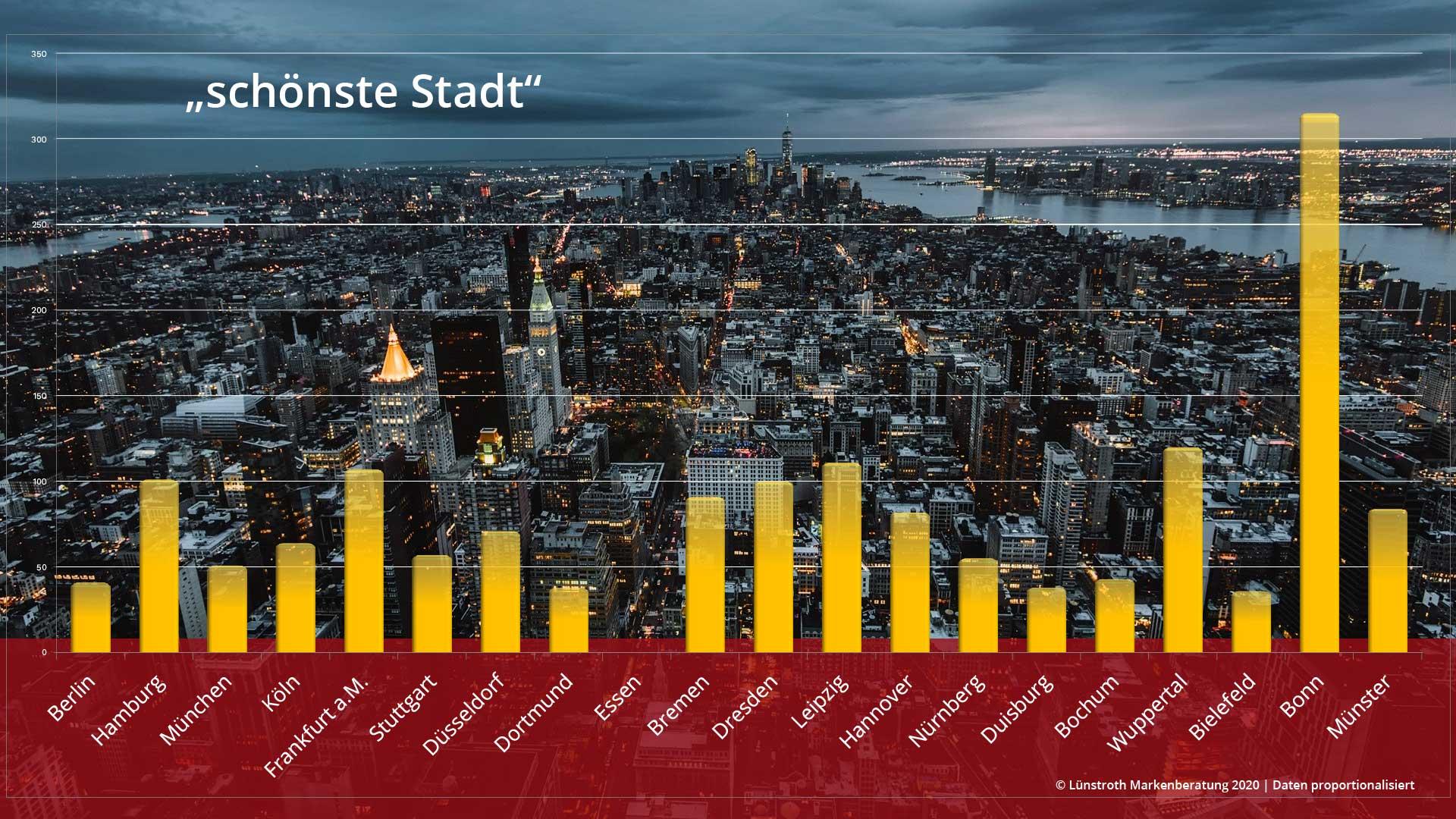 Schönste Stadt Deutschlands 2020