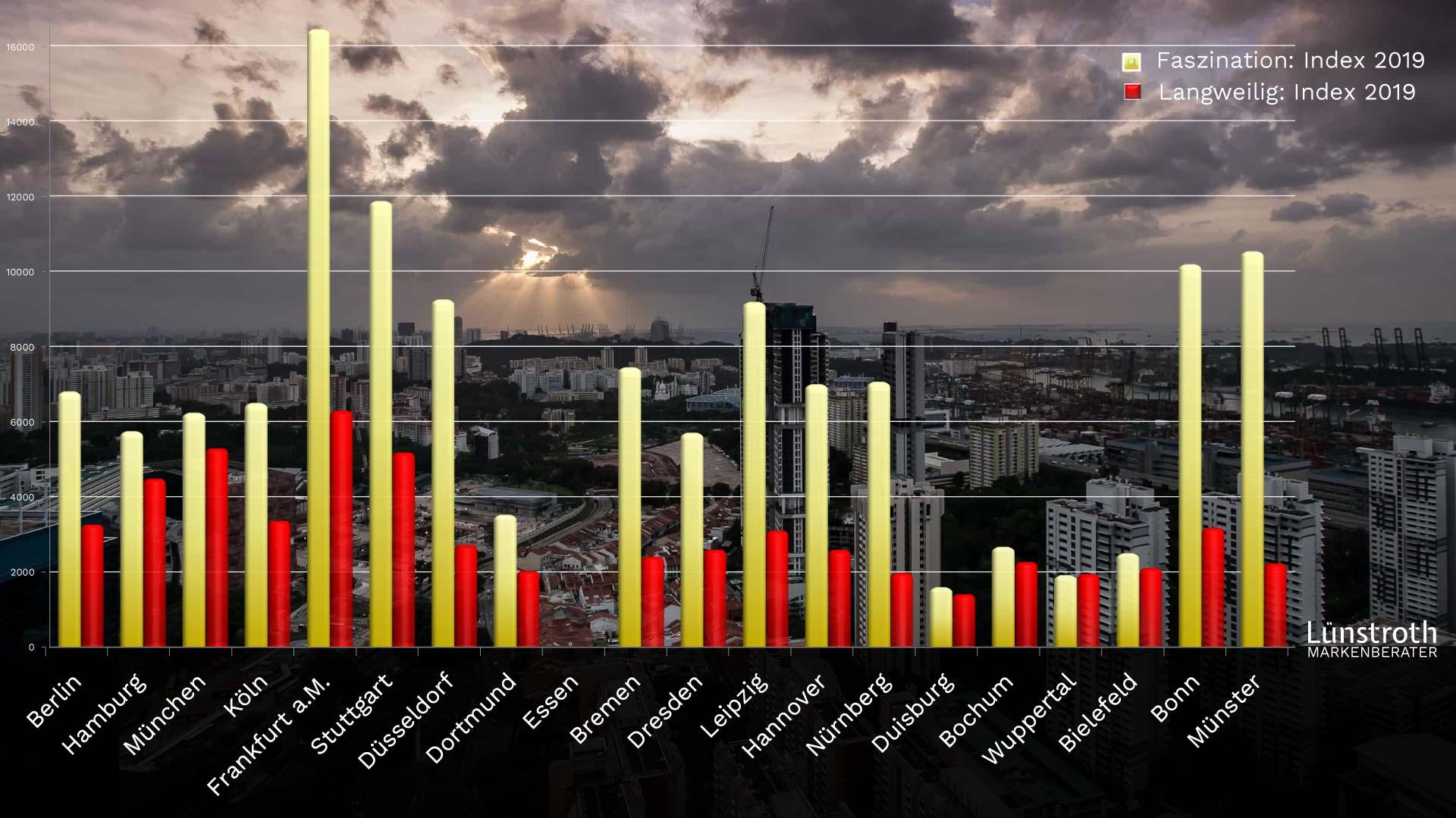 Stadtimage: Übersicht der Markenberatung